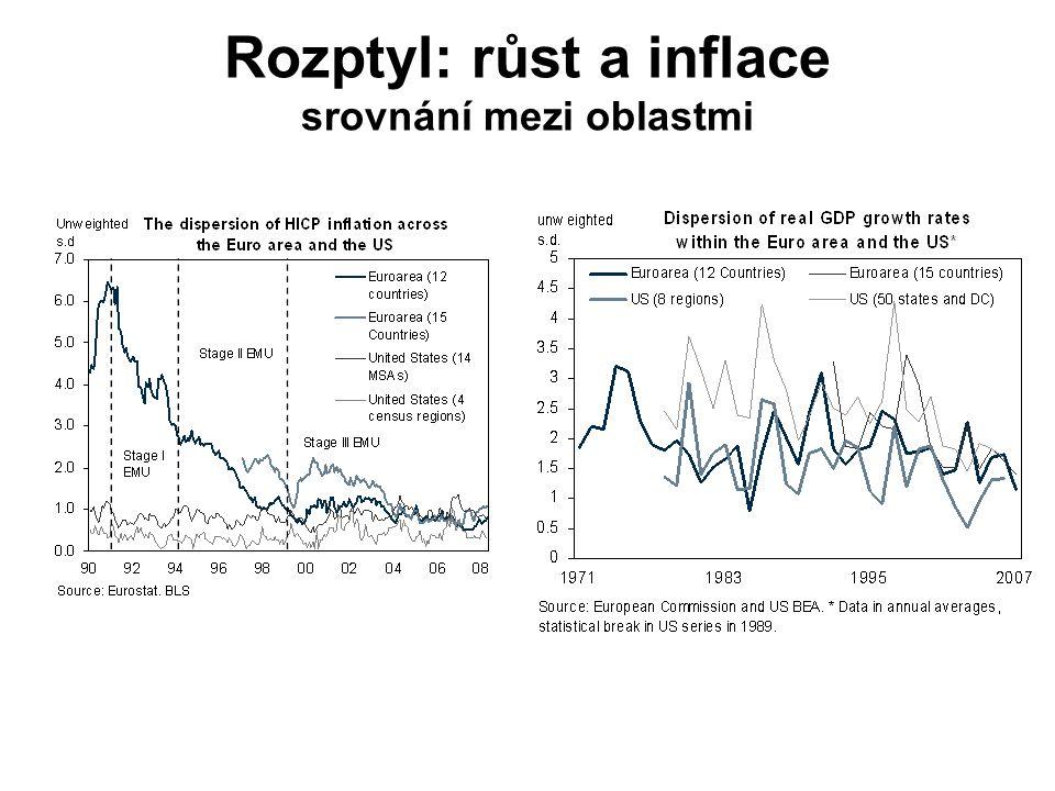 Rozptyl: růst a inflace srovnání mezi oblastmi