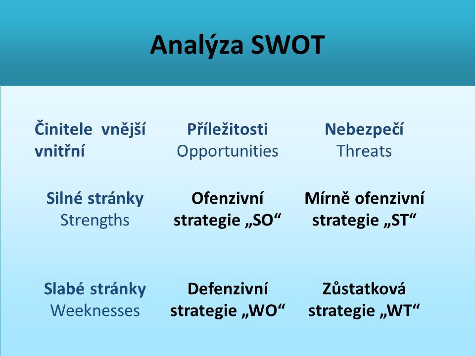 """Analýza SWOT Činitele vnější vnitřní Příležitosti Opportunities Nebezpečí Threats Silné stránky Strengths Ofenzivní strategie """"SO"""" Mírně ofenzivní str"""