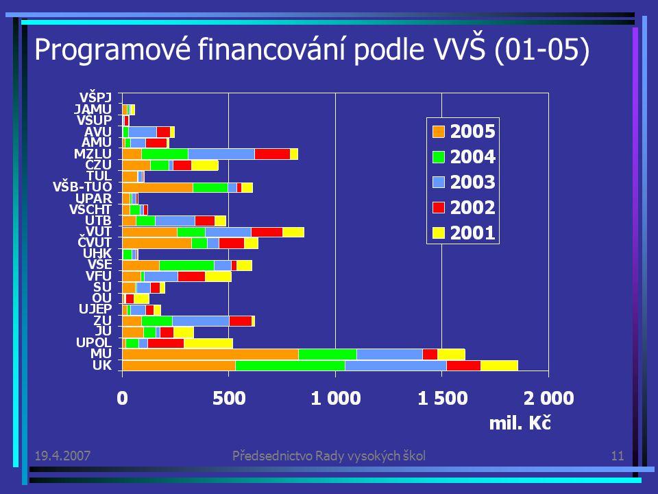 19.4.2007Předsednictvo Rady vysokých škol11 Programové financování podle VVŠ (01-05)