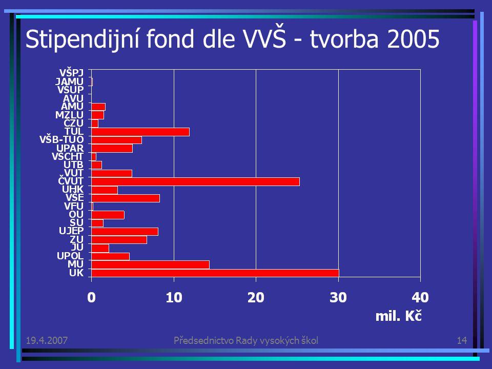 19.4.2007Předsednictvo Rady vysokých škol14 Stipendijní fond dle VVŠ - tvorba 2005