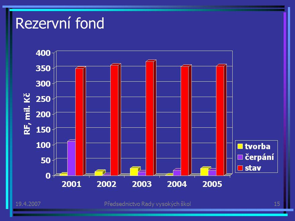 19.4.2007Předsednictvo Rady vysokých škol15 Rezervní fond