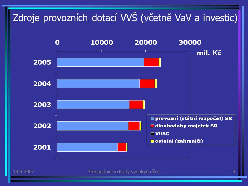19.4.2007Předsednictvo Rady vysokých škol4 Zdroje provozních dotací VVŠ (včetně VaV a investic)