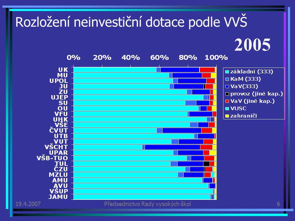 19.4.2007Předsednictvo Rady vysokých škol6 Rozložení neinvestiční dotace podle VVŠ 2005