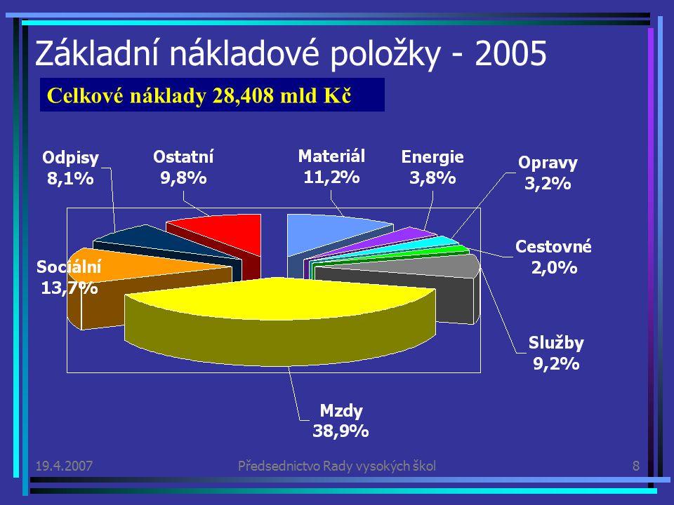 19.4.2007Předsednictvo Rady vysokých škol8 Základní nákladové položky - 2005 Celkové náklady 28,408 mld Kč
