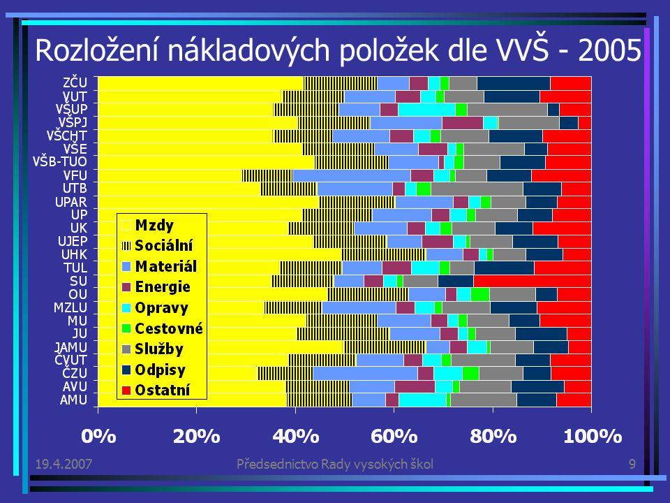 19.4.2007Předsednictvo Rady vysokých škol9 Rozložení nákladových položek dle VVŠ - 2005