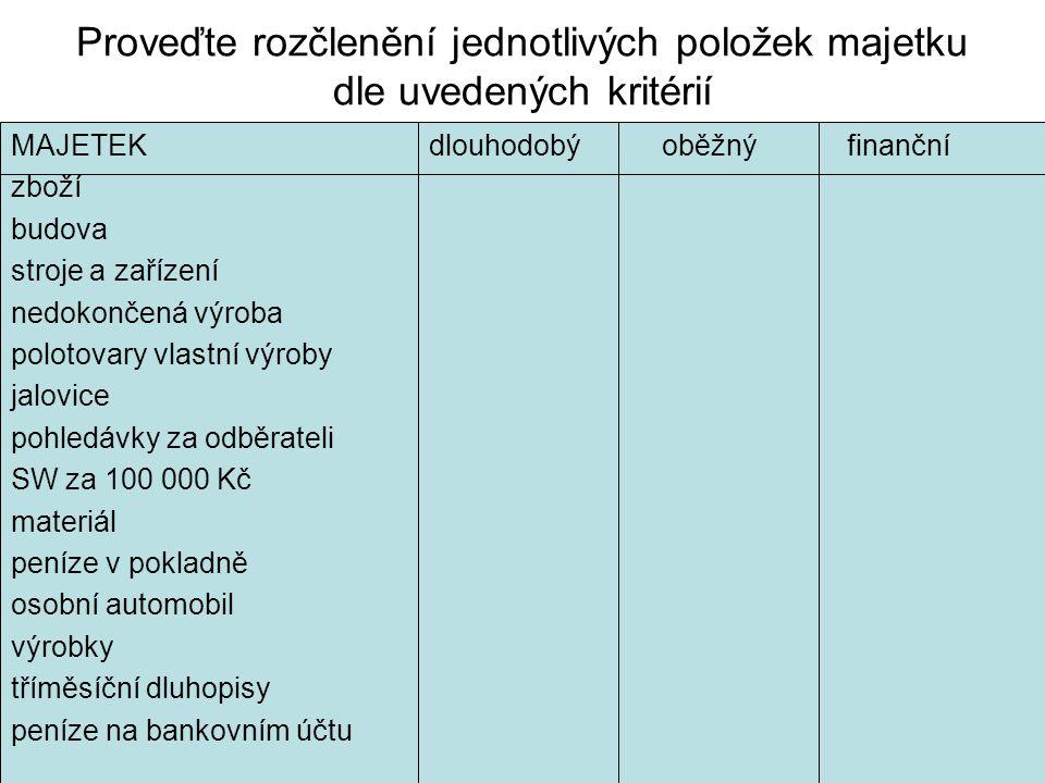Proveďte rozčlenění jednotlivých položek majetku dle uvedených kritérií MAJETEKdlouhodobý oběžnýfinanční zboží budova stroje a zařízení nedokončená výroba polotovary vlastní výroby jalovice pohledávky za odběrateli SW za 100 000 Kč materiál peníze v pokladně osobní automobil výrobky tříměsíční dluhopisy peníze na bankovním účtu