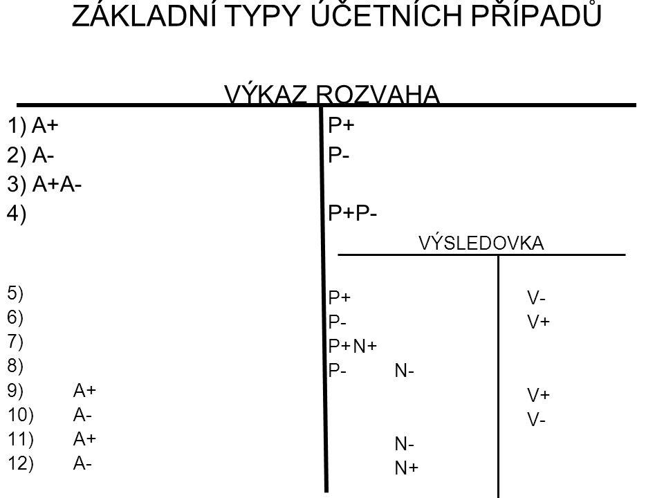 ZÁKLADNÍ TYPY ÚČETNÍCH PŘÍPADŮ VÝKAZ ROZVAHA 1)A+ 2) A- 3) A+A- 4) 5) 6) 7) 8) 9)A+ 10) A- 11) A+ 12)A- P+ P- P+P- VÝSLEDOVKA P+V- P-V+ P+N+ P-N- V+ V- N- N+