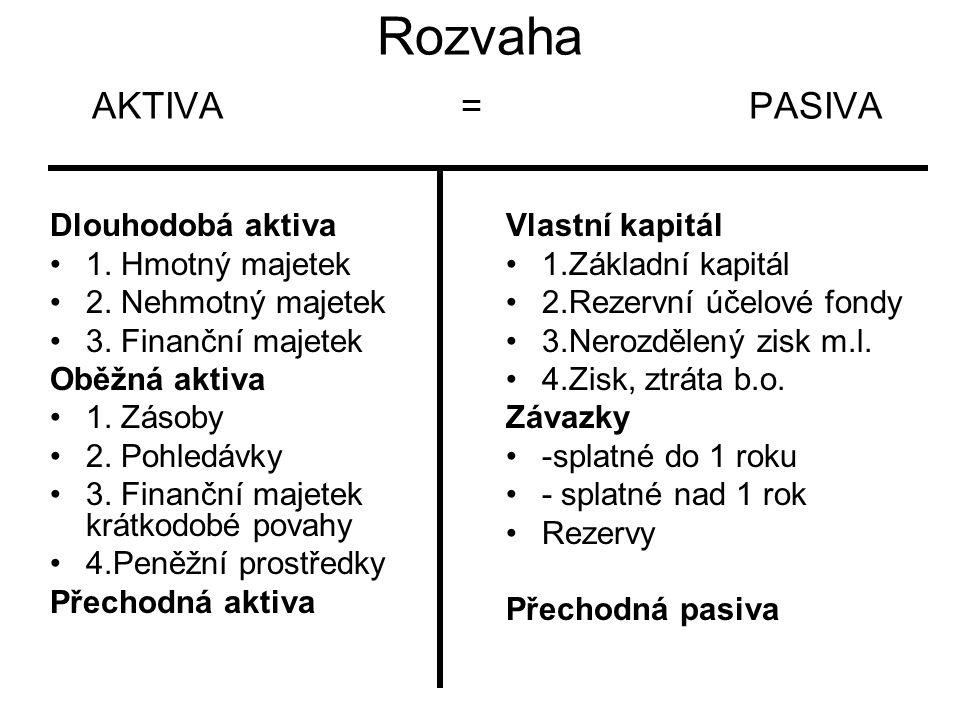 Rozvaha AKTIVA = PASIVA Dlouhodobá aktiva 1.Hmotný majetek 2.