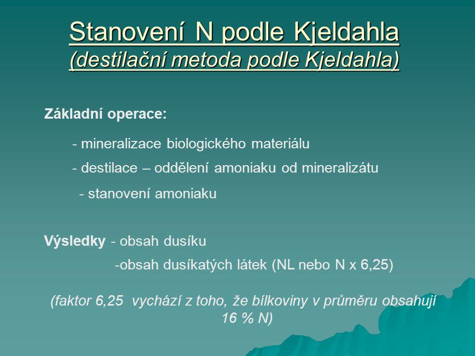 Stanovení N podle Kjeldahla (destilační metoda podle Kjeldahla) Základní operace: - mineralizace biologického materiálu - destilace – oddělení amoniaku od mineralizátu - stanovení amoniaku Výsledky - obsah dusíku -obsah dusíkatých látek (NL nebo N x 6,25) (faktor 6,25 vychází z toho, že bílkoviny v průměru obsahují 16 % N)