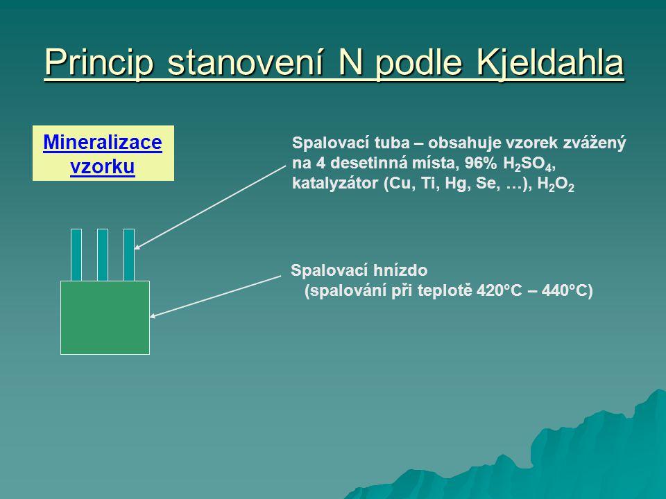 Princip stanovení N podle Kjeldahla Spalovací tuba – obsahuje vzorek zvážený na 4 desetinná místa, 96% H 2 SO 4, katalyzátor (Cu, Ti, Hg, Se, …), H 2 O 2 Spalovací hnízdo (spalování při teplotě 420°C – 440°C) Mineralizace vzorku