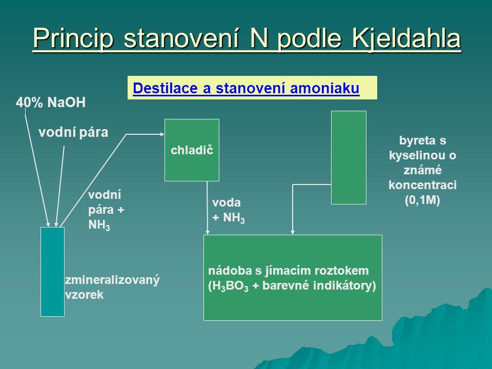 Princip stanovení N podle Kjeldahla zmineralizovaný vzorek 40% NaOH vodní pára chladič vodní pára + NH 3 nádoba s jímacím roztokem (H 3 BO 3 + barevné indikátory) byreta s kyselinou o známé koncentraci (0,1M) voda + NH 3 Destilace a stanovení amoniaku