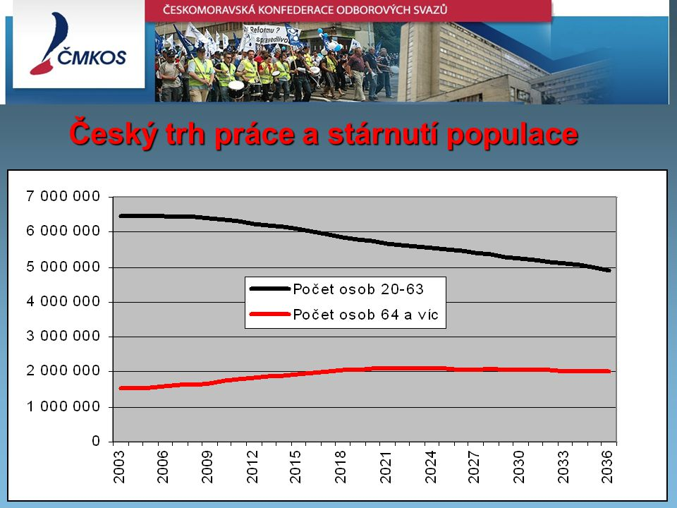 Český trh práce a stárnutí populace