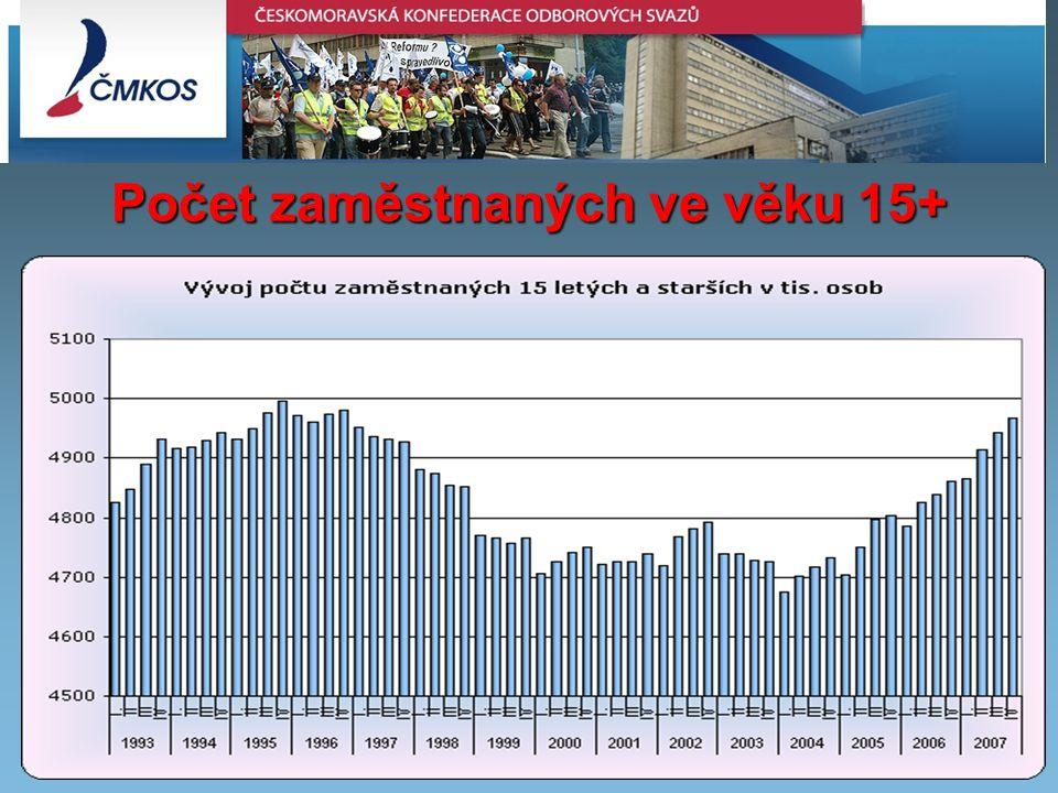 Inflation in the EU Member states – July 2008 Počet zaměstnaných ve věku 15+