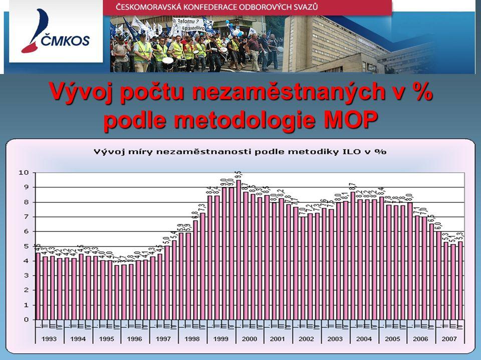 Inflation in the EU Member states – July 2008 Vývoj počtu nezaměstnaných v % podle metodologie MOP