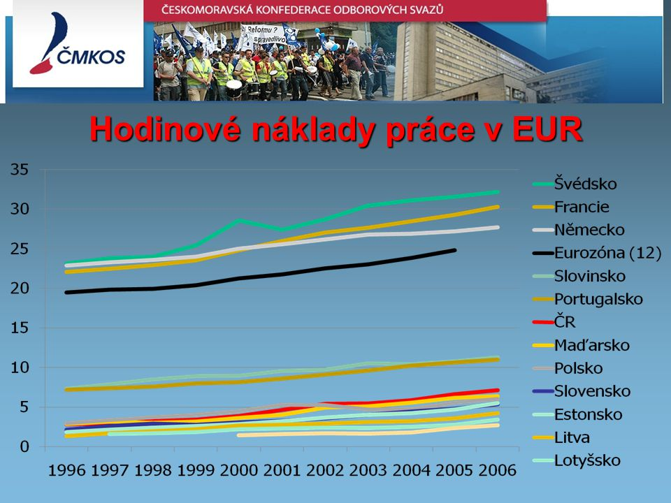 Inflation in the EU Member states – July 2008 Hodinové náklady práce v EUR