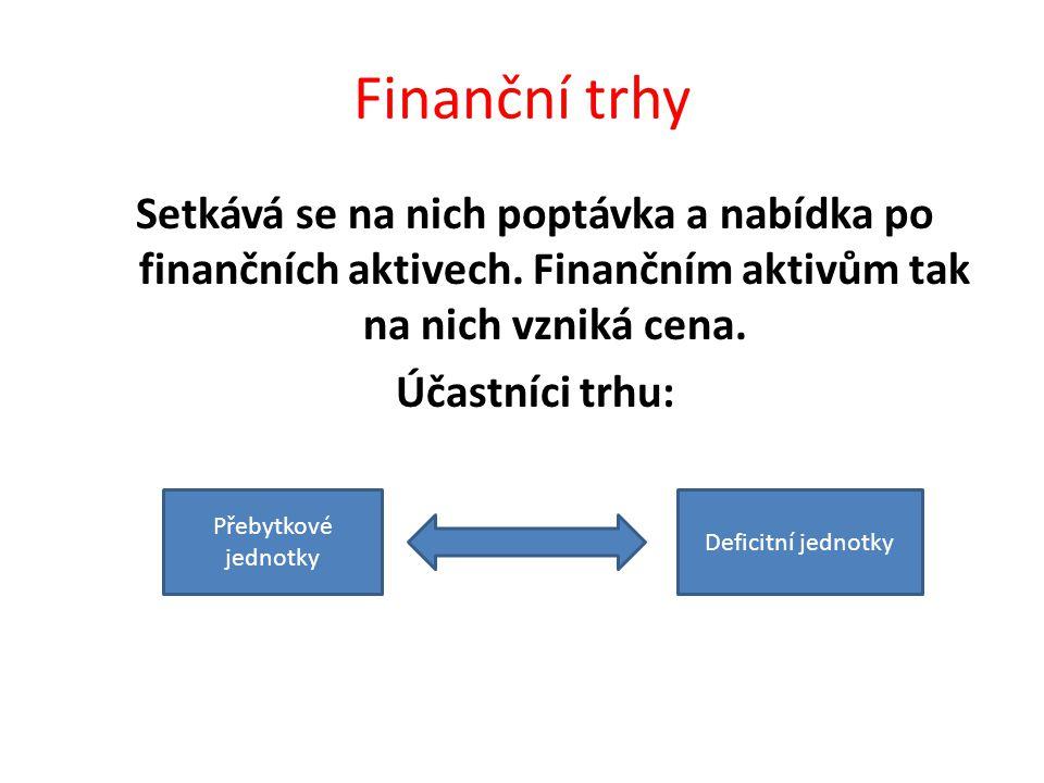 Finanční trhy Setkává se na nich poptávka a nabídka po finančních aktivech.