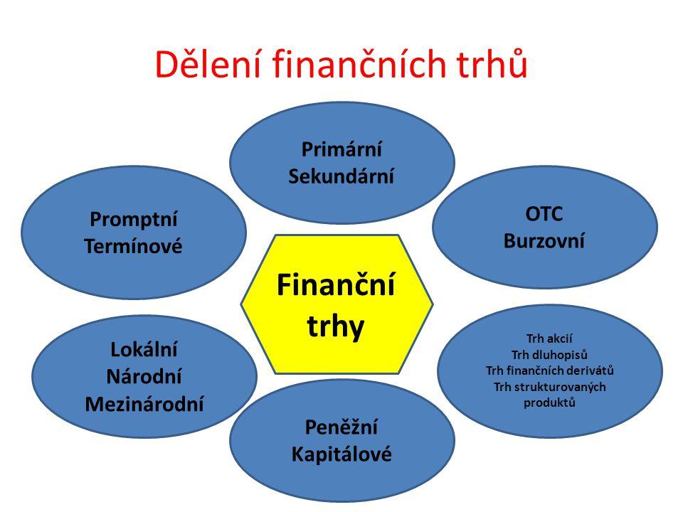 Dělení finančních trhů OTC Burzovní Promptní Termínové Primární Sekundární Trh akcií Trh dluhopisů Trh finančních derivátů Trh strukturovaných produktů Lokální Národní Mezinárodní Peněžní Kapitálové Finanční trhy