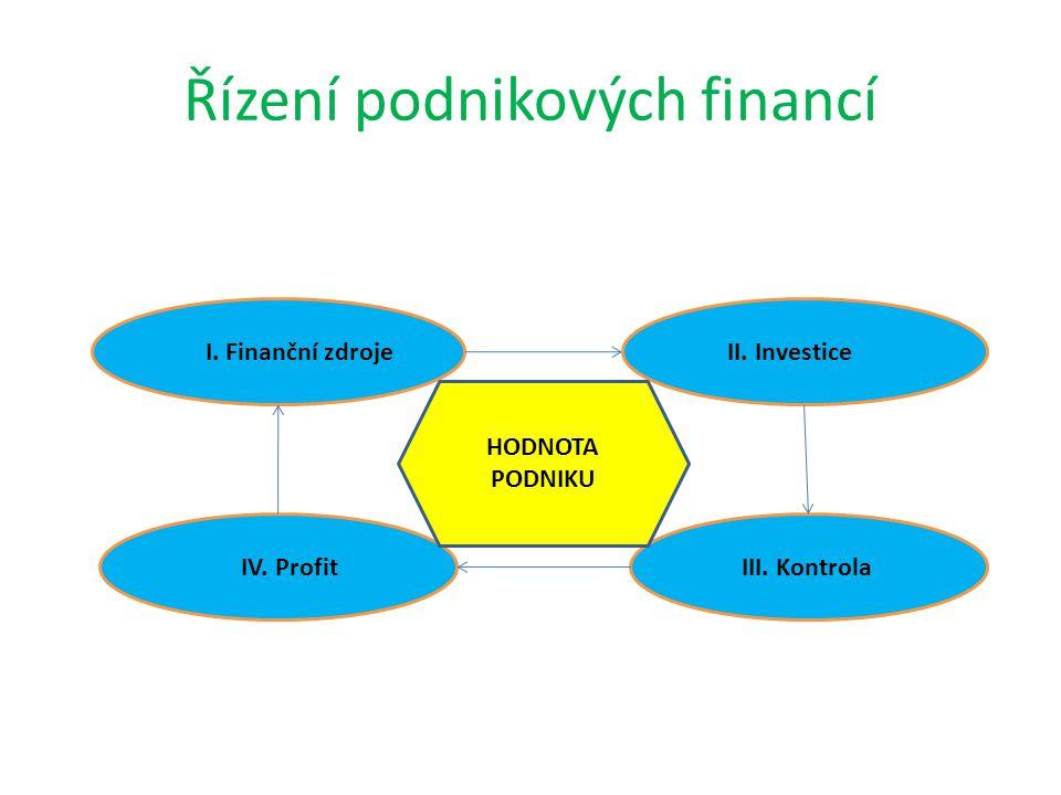 Řízení podnikových financí IV. Profit I. Finanční zdroje III. Kontrola II. Investice HODNOTA PODNIKU