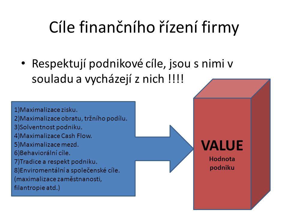 Účastníci ČNB (regulátor) Burzy Obchodníci s cennými papíry Makléři Institucionální investoři Podniky Domácnosti