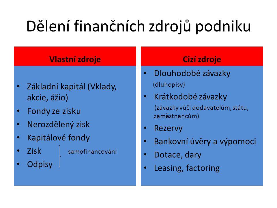 Dělení finančních zdrojů podniku Vlastní zdroje Základní kapitál (Vklady, akcie, ážio) Fondy ze zisku Nerozdělený zisk Kapitálové fondy Zisk samofinancování Odpisy Cizí zdroje Dlouhodobé závazky (dluhopisy) Krátkodobé závazky (závazky vůči dodavatelům, státu, zaměstnancům) Rezervy Bankovní úvěry a výpomoci Dotace, dary Leasing, factoring