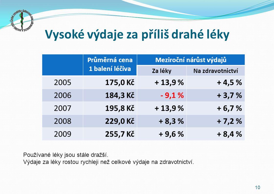 Vysoké výdaje za příliš drahé léky Průměrná cena 1 balení léčiva Meziroční nárůst výdajů Za lékyNa zdravotnictví 2005175,0 Kč+ 13,9 %+ 4,5 % 2006184,3 Kč- 9,1 %+ 3,7 % 2007195,8 Kč+ 13,9 %+ 6,7 % 2008229,0 Kč+ 8,3 %+ 7,2 % 2009255,7 Kč+ 9,6 %+ 8,4 % 10 Používané léky jsou stále dražší.