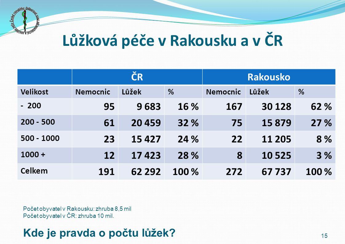 Lůžková péče v Rakousku a v ČR ČRRakousko VelikostNemocnicLůžek%NemocnicLůžek% - 200 959 68316 %16730 12862 % 200 - 500 6120 45932 %7515 87927 % 500 - 1000 2315 42724 %2211 2058 % 1000 + 1217 42328 %810 5253 % Celkem 19162 292100 %27267 737100 % Počet obyvatel v Rakousku: zhruba 8,5 mil Počet obyvatel v ČR: zhruba 10 mil.