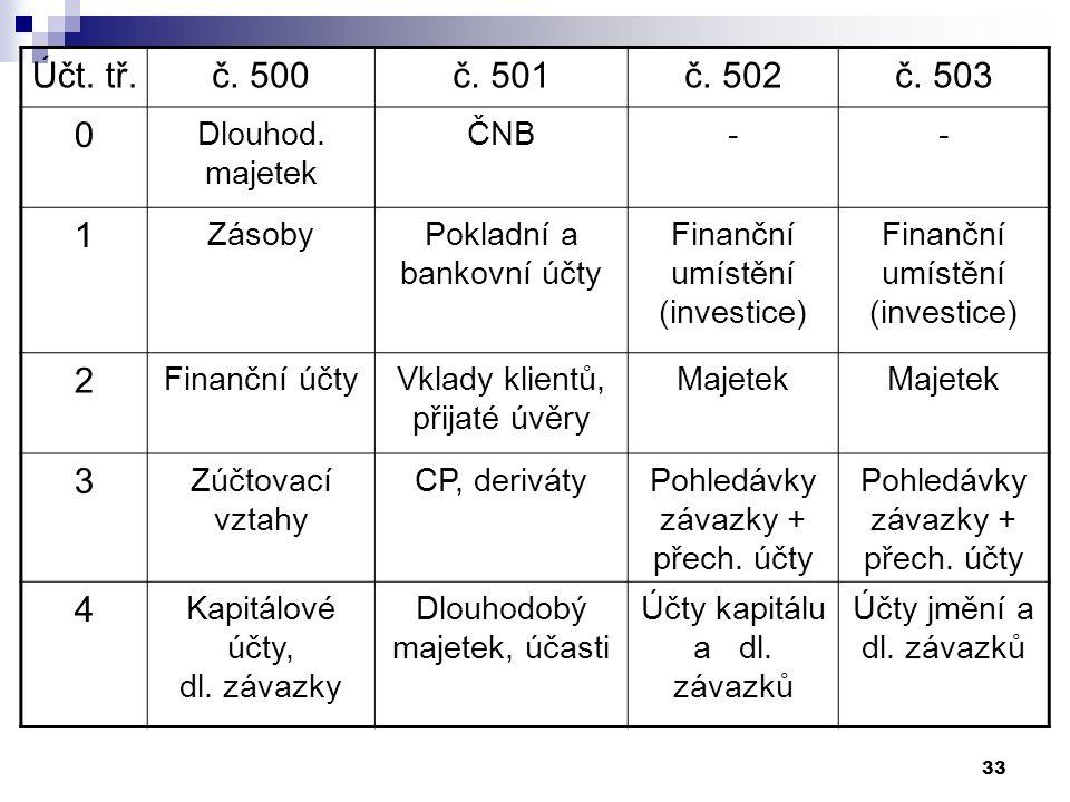 33 Účt. tř.č. 500č. 501č. 502č. 503 0 Dlouhod. majetek ČNB-- 1 ZásobyPokladní a bankovní účty Finanční umístění (investice) 2 Finanční účtyVklady klie