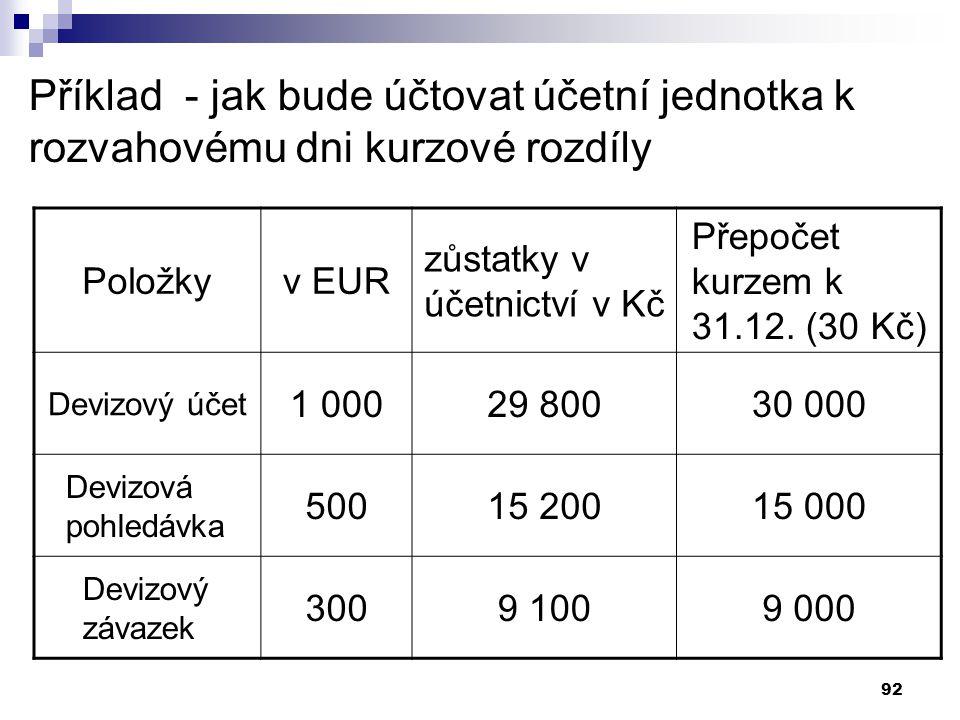 92 Příklad - jak bude účtovat účetní jednotka k rozvahovému dni kurzové rozdíly Položkyv EUR zůstatky v účetnictví v Kč Přepočet kurzem k 31.12. (30 K