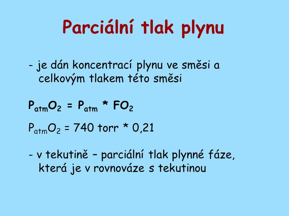 Parciální tlak plynu - je dán koncentrací plynu ve směsi a celkovým tlakem této směsi P atm O 2 = P atm * FO 2 P atm O 2 = 740 torr * 0,21 - v tekutin