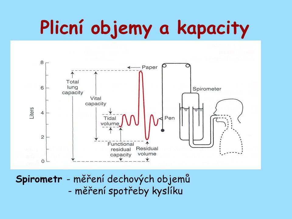Plicní objemy a kapacity Spirometr - měření dechových objemů - měření spotřeby kyslíku