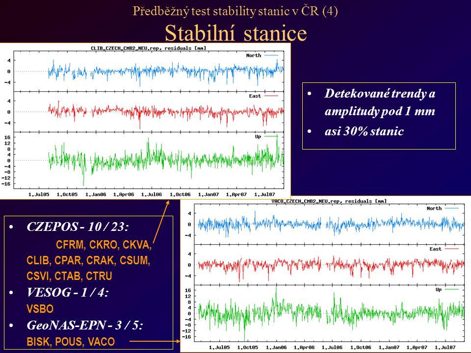 Předběžný test stability stanic v ČR (4) Stabilní stanice Detekované trendy a amplitudy pod 1 mm asi 30% stanic CZEPOS - 10 / 23: CFRM, CKRO, CKVA, CLIB, CPAR, CRAK, CSUM, CSVI, CTAB, CTRU VESOG - 1 / 4: VSBO GeoNAS-EPN - 3 / 5: BISK, POUS, VACO