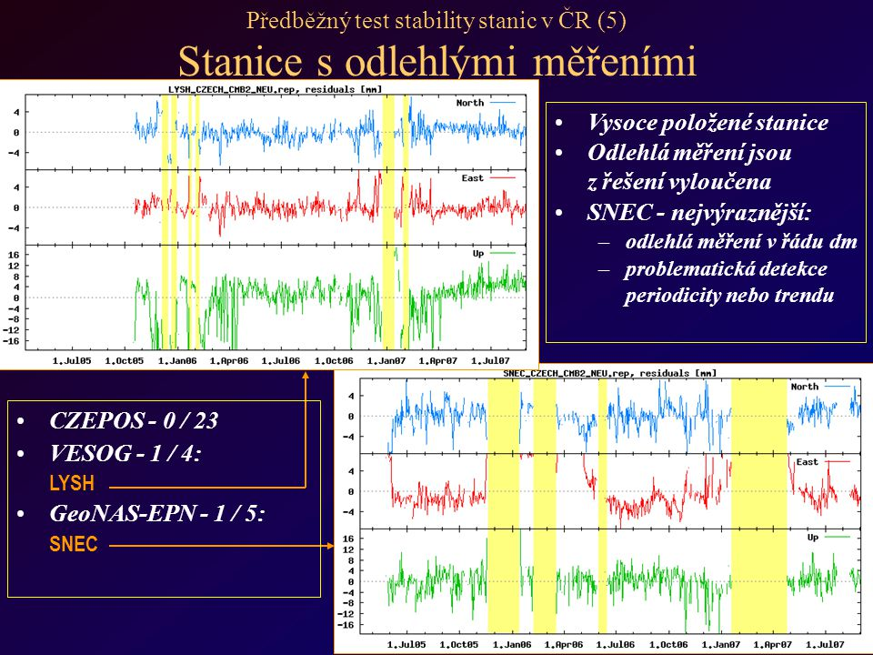 Předběžný test stability stanic v ČR (5) Stanice s odlehlými měřeními Vysoce položené stanice Odlehlá měření jsou z řešení vyloučena SNEC - nejvýraznější: – –odlehlá měření v řádu dm – –problematická detekce periodicity nebo trendu CZEPOS - 0 / 23 VESOG - 1 / 4: LYSH GeoNAS-EPN - 1 / 5: SNEC