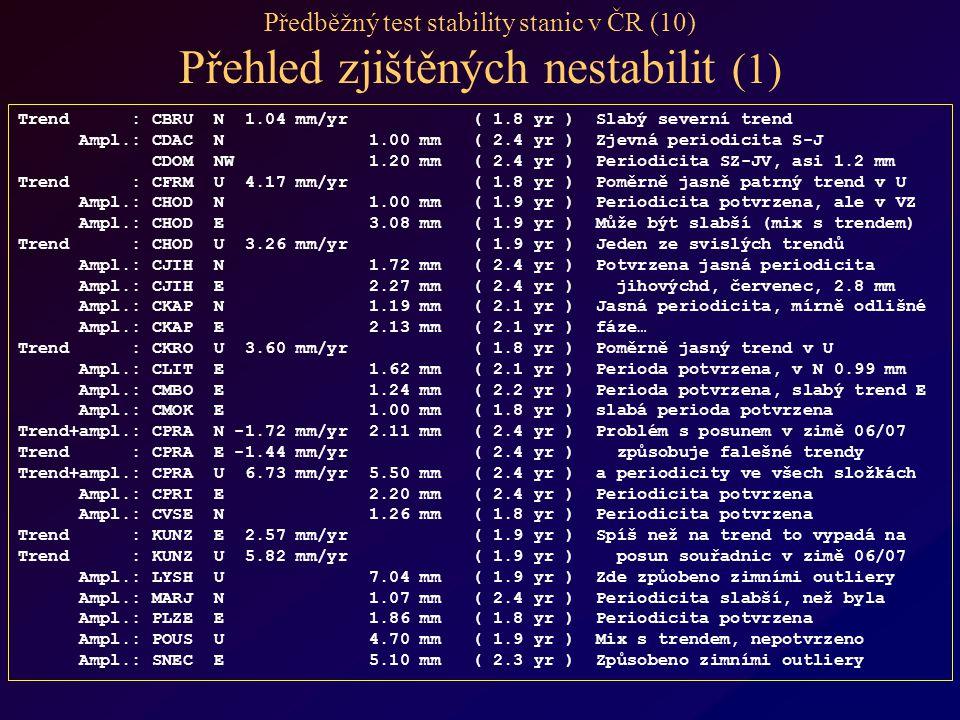 Předběžný test stability stanic v ČR (10) Přehled zjištěných nestabilit (1) Trend : CBRU N 1.04 mm/yr ( 1.8 yr ) Slabý severní trend Ampl.: CDAC N 1.00 mm ( 2.4 yr ) Zjevná periodicita S-J CDOM NW 1.20 mm ( 2.4 yr ) Periodicita SZ-JV, asi 1.2 mm Trend : CFRM U 4.17 mm/yr ( 1.8 yr ) Poměrně jasně patrný trend v U Ampl.: CHOD N 1.00 mm ( 1.9 yr ) Periodicita potvrzena, ale v VZ Ampl.: CHOD E 3.08 mm ( 1.9 yr ) Může být slabší (mix s trendem) Trend : CHOD U 3.26 mm/yr ( 1.9 yr ) Jeden ze svislých trendů Ampl.: CJIH N 1.72 mm ( 2.4 yr ) Potvrzena jasná periodicita Ampl.: CJIH E 2.27 mm ( 2.4 yr ) jihovýchd, červenec, 2.8 mm Ampl.: CKAP N 1.19 mm ( 2.1 yr ) Jasná periodicita, mírně odlišné Ampl.: CKAP E 2.13 mm ( 2.1 yr ) fáze… Trend : CKRO U 3.60 mm/yr ( 1.8 yr ) Poměrně jasný trend v U Ampl.: CLIT E 1.62 mm ( 2.1 yr ) Perioda potvrzena, v N 0.99 mm Ampl.: CMBO E 1.24 mm ( 2.2 yr ) Perioda potvrzena, slabý trend E Ampl.: CMOK E 1.00 mm ( 1.8 yr ) slabá perioda potvrzena Trend+ampl.: CPRA N -1.72 mm/yr 2.11 mm ( 2.4 yr ) Problém s posunem v zimě 06/07 Trend : CPRA E -1.44 mm/yr ( 2.4 yr ) způsobuje falešné trendy Trend+ampl.: CPRA U 6.73 mm/yr 5.50 mm ( 2.4 yr ) a periodicity ve všech složkách Ampl.: CPRI E 2.20 mm ( 2.4 yr ) Periodicita potvrzena Ampl.: CVSE N 1.26 mm ( 1.8 yr ) Periodicita potvrzena Trend : KUNZ E 2.57 mm/yr ( 1.9 yr ) Spíš než na trend to vypadá na Trend : KUNZ U 5.82 mm/yr ( 1.9 yr ) posun souřadnic v zimě 06/07 Ampl.: LYSH U 7.04 mm ( 1.9 yr ) Zde způobeno zimními outliery Ampl.: MARJ N 1.07 mm ( 2.4 yr ) Periodicita slabší, než byla Ampl.: PLZE E 1.86 mm ( 1.8 yr ) Periodicita potvrzena Ampl.: POUS U 4.70 mm ( 1.9 yr ) Mix s trendem, nepotvrzeno Ampl.: SNEC E 5.10 mm ( 2.3 yr ) Způsobeno zimními outliery