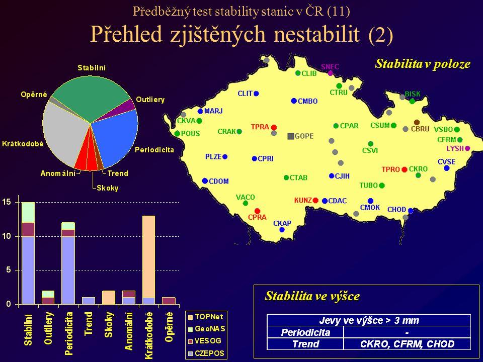 Předběžný test stability stanic v ČR (11) Přehled zjištěných nestabilit (2) Stabilita v poloze Stabilita ve výšce Stabilita ve výšce