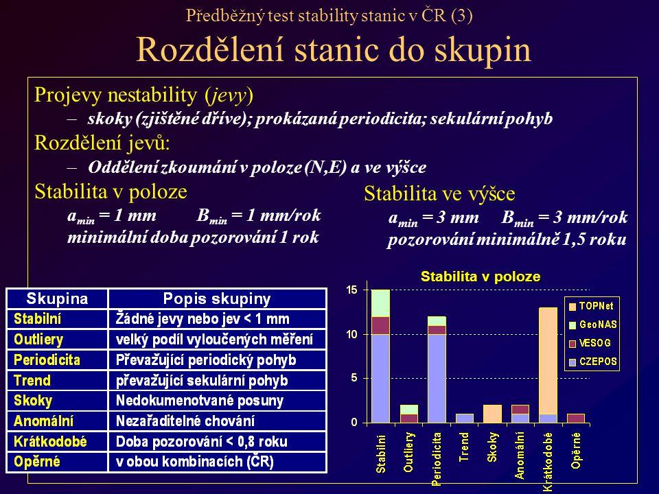 Předběžný test stability stanic v ČR (3) Rozdělení stanic do skupin Projevy nestability (jevy) – –skoky (zjištěné dříve); prokázaná periodicita; sekulární pohyb Rozdělení jevů: – –Oddělení zkoumání v poloze (N,E) a ve výšce Stabilita v poloze a min = 1 mm B min = 1 mm/rok minimální doba pozorování 1 rok Stabilita ve výšce a min = 3 mm B min = 3 mm/rok pozorování minimálně 1,5 roku Stabilita v poloze