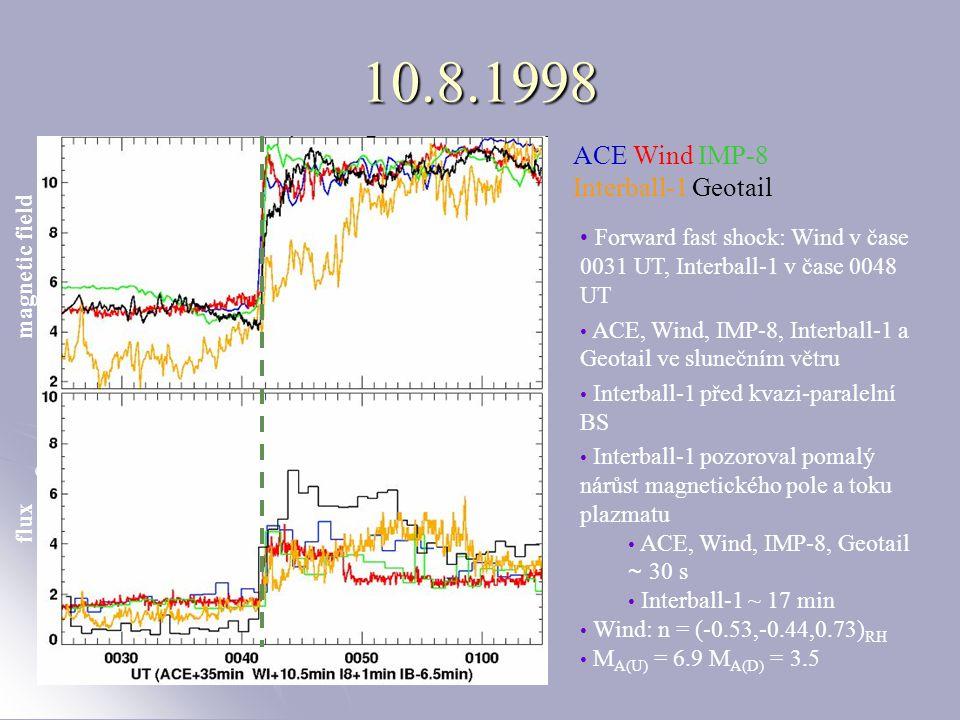 10.8.1998 magnetic field flux ACE Wind IMP-8 Interball-1 Geotail Forward fast shock: Wind v čase 0031 UT, Interball-1 v čase 0048 UT ACE, Wind, IMP-8, Interball-1 a Geotail ve slunečním větru Interball-1 před kvazi-paralelní BS Interball-1 pozoroval pomalý nárůst magnetického pole a toku plazmatu ACE, Wind, IMP-8, Geotail ~ 30 s Interball-1 ~ 17 min Wind: n = (-0.53,-0.44,0.73) RH M A(U) = 6.9 M A(D) = 3.5