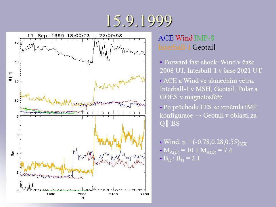 15.9.1999 GOES8 Polar x x x x Q║Q║ Q║Q║ Q║Q║ ACE Wind IMP-8 Interball-1 Geotail Forward fast shock: Wind v čase 2008 UT, Interball-1 v čase 2021 UT ACE a Wind ve slunečním větru, Interball-1 v MSH, Geotail, Polar a GOES v magnetosféře Po průchodu FFS se změnila IMF konfigurace → Geotail v oblasti za Q║ BS Wind: n = (-0.78,0.28,0.55) MX M A(U) = 10.1 M A(D) = 7.4 B D / B U = 2.1
