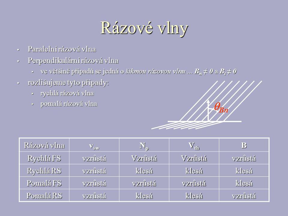 Rázové vlny Paralelní rázová vlna Paralelní rázová vlna Perpendikulární rázová vlna Perpendikulární rázová vlna ve většině případů se jedná o šikmou rázovou vlnu...