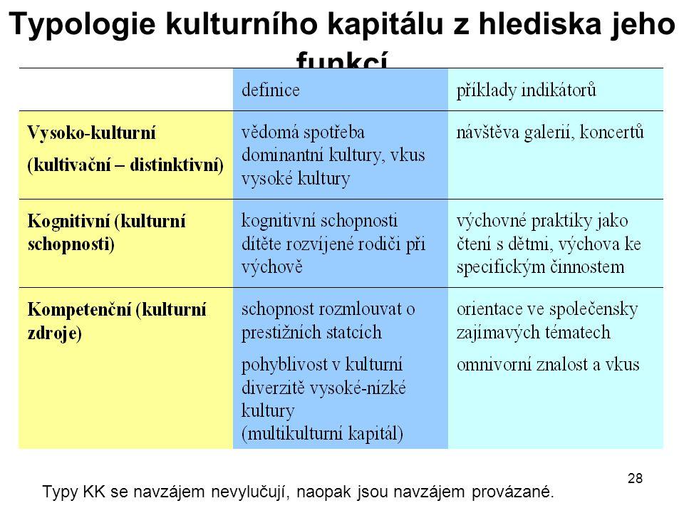 28 Typologie kulturního kapitálu z hlediska jeho funkcí Typy KK se navzájem nevylučují, naopak jsou navzájem provázané.