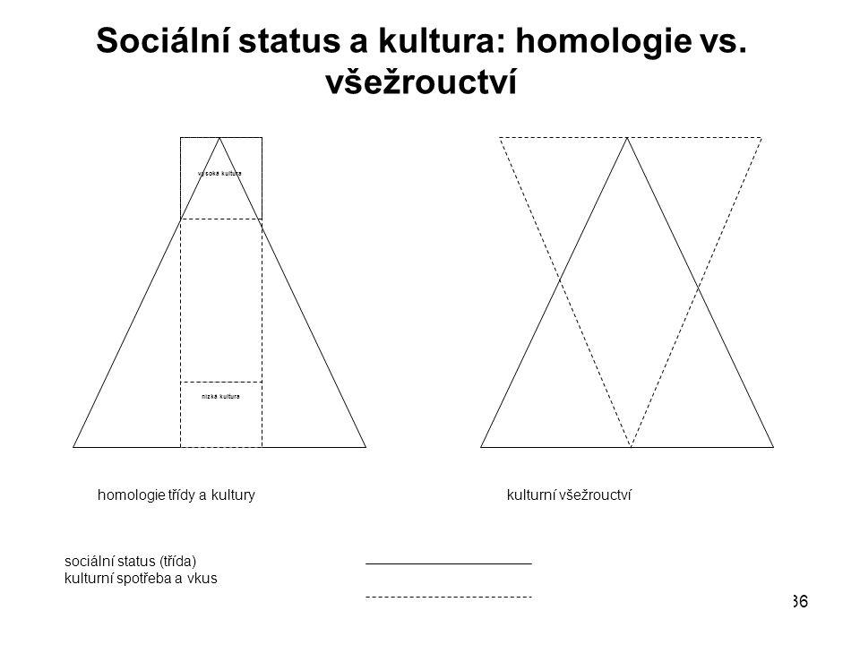 36 Sociální status a kultura: homologie vs. všežrouctví homologie třídy a kulturykulturní všežrouctví sociální status (třída) kulturní spotřeba a vkus