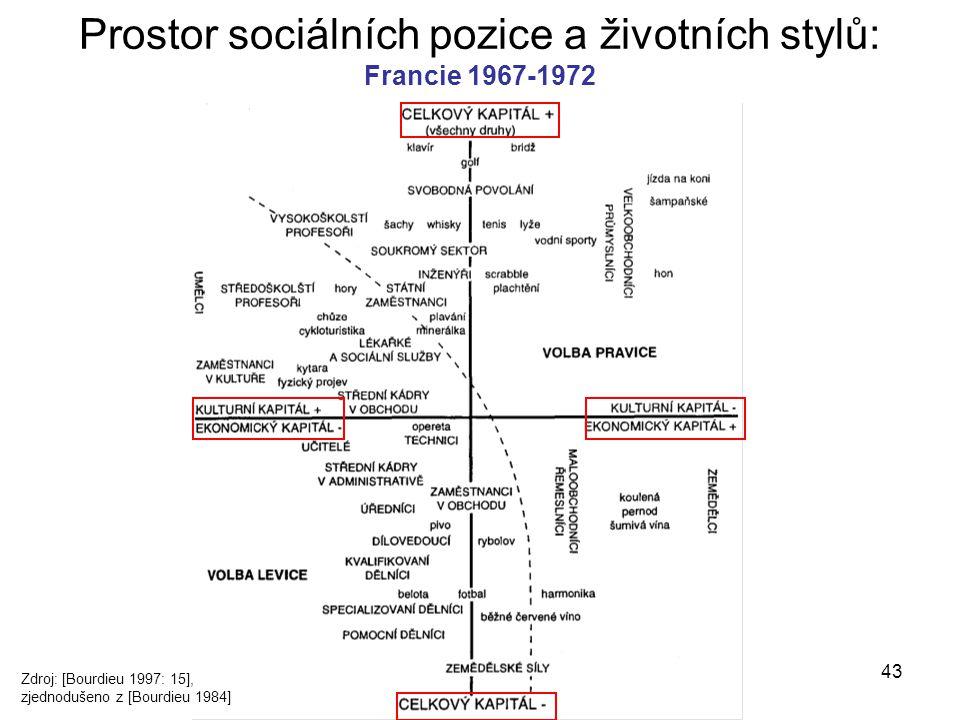 43 Prostor sociálních pozice a životních stylů: Francie 1967-1972 Zdroj: [Bourdieu 1997: 15], zjednodušeno z [Bourdieu 1984]