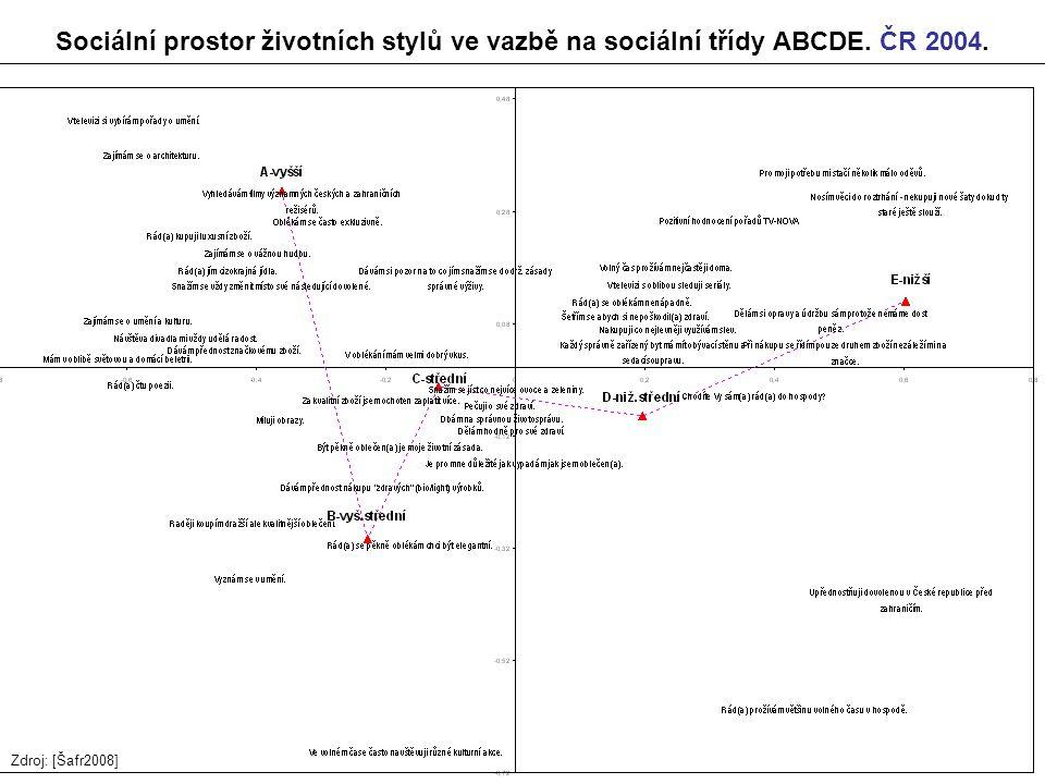 44 Sociální prostor životních stylů ve vazbě na sociální třídy ABCDE. ČR 2004. Zdroj: [Šafr2008]