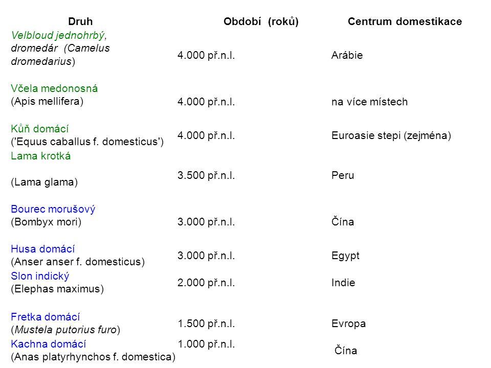 Druh Období (roků) Centrum domestikace Velbloud jednohrbý, dromedár (Camelus dromedarius) 4.000 př.n.l.Arábie Včela medonosná (Apis mellifera)4.000 př
