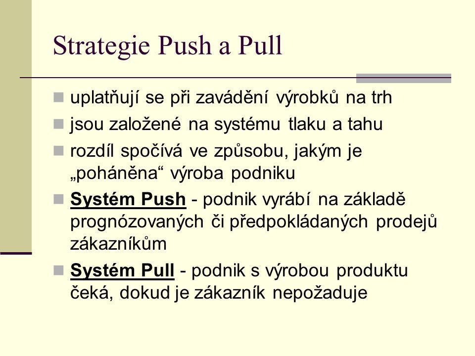 """Strategie Push a Pull uplatňují se při zavádění výrobků na trh jsou založené na systému tlaku a tahu rozdíl spočívá ve způsobu, jakým je """"poháněna"""" vý"""