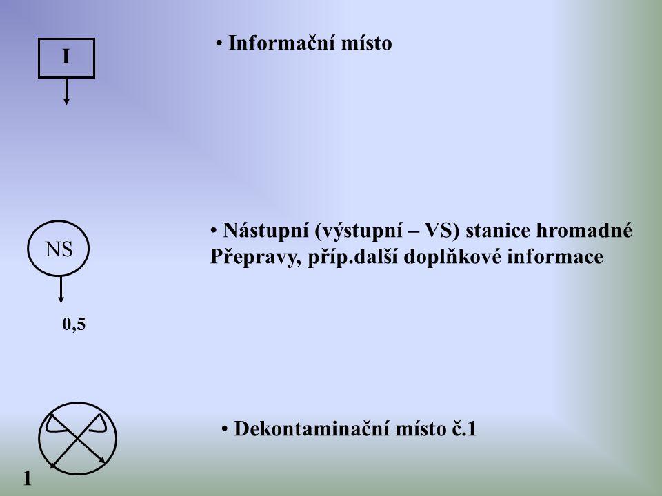 I Informační místo NS Nástupní (výstupní – VS) stanice hromadné Přepravy, příp.další doplňkové informace 0,5 1 Dekontaminační místo č.1
