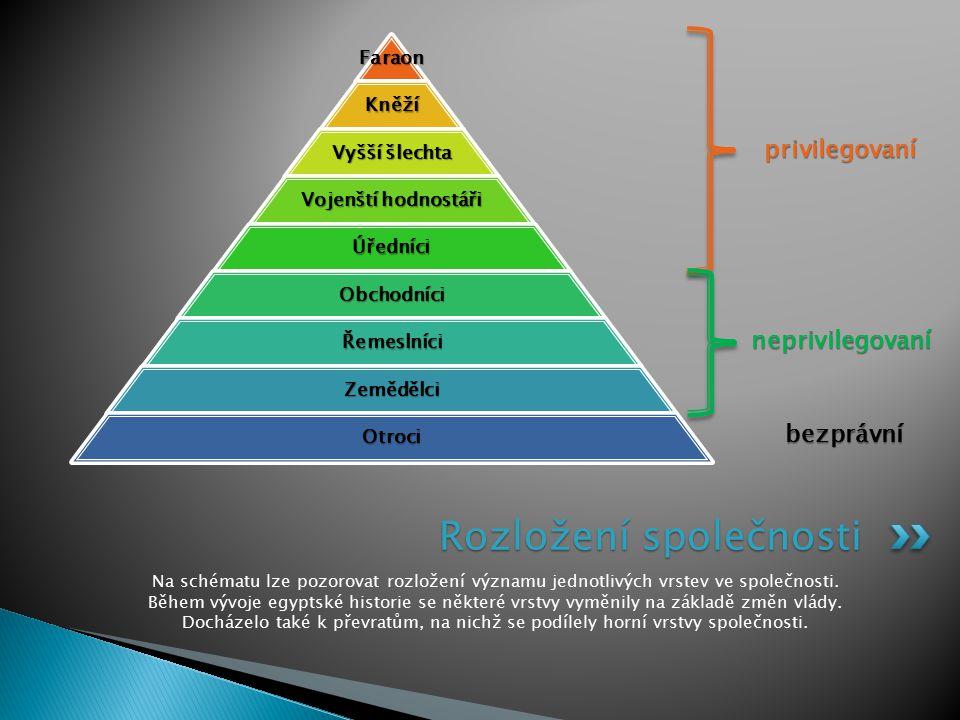 Na schématu lze pozorovat rozložení významu jednotlivých vrstev ve společnosti. Během vývoje egyptské historie se některé vrstvy vyměnily na základě z
