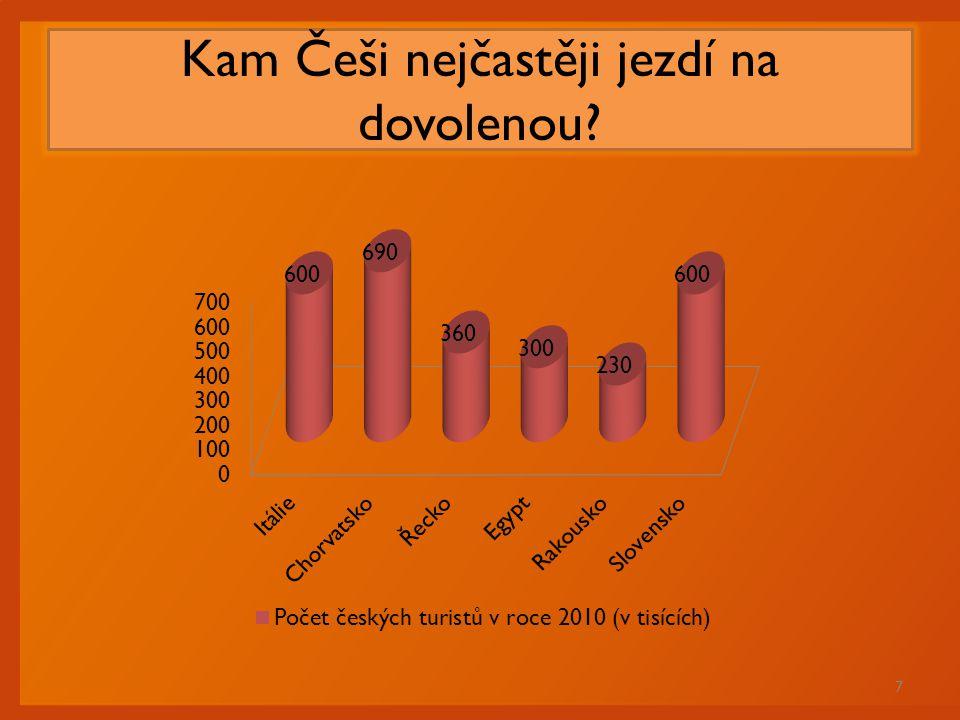 Kam Češi nejčastěji jezdí na dovolenou? 7