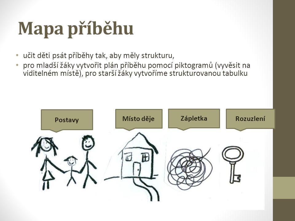 Mapa příběhu učit děti psát příběhy tak, aby měly strukturu, pro mladší žáky vytvořit plán příběhu pomocí piktogramů (vyvěsit na viditelném místě), pr