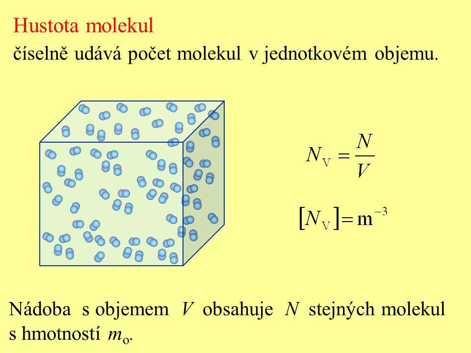 Tlak plynu není konstantní, ale mění se kolem střední hodnoty p s. Fluktuace tlaku Počet dopadajících molekul a jejich rychlosti se mění. (čas)