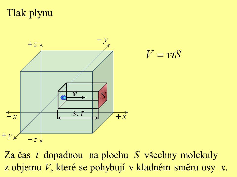 Tlak plynu Směry rychlosti pohybu molekul jsou náhodné.